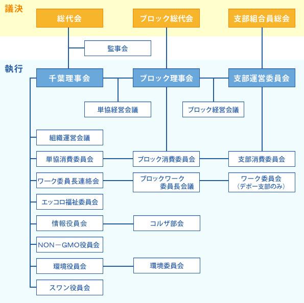 組織運営イメージ図(2011年度)
