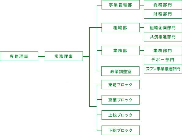 専従事務局機構図(2011年度)